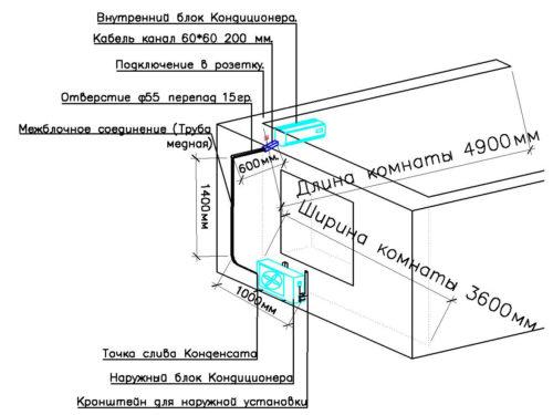 Установить кондиционер и сплит-систему